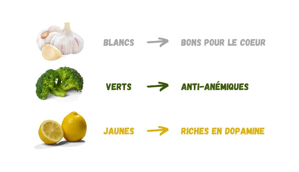 Des vitamines et des couleurs dans son assiette